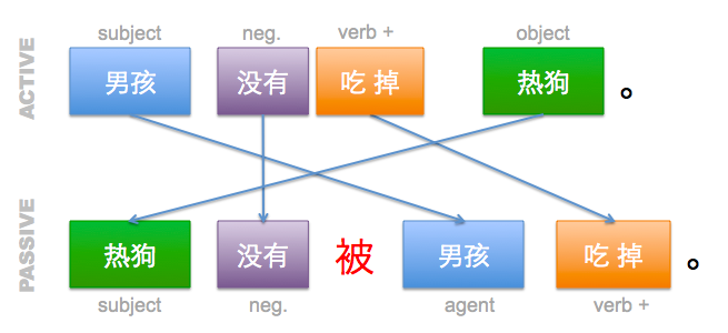 File:Bei-sentences-negative-diagram2.png