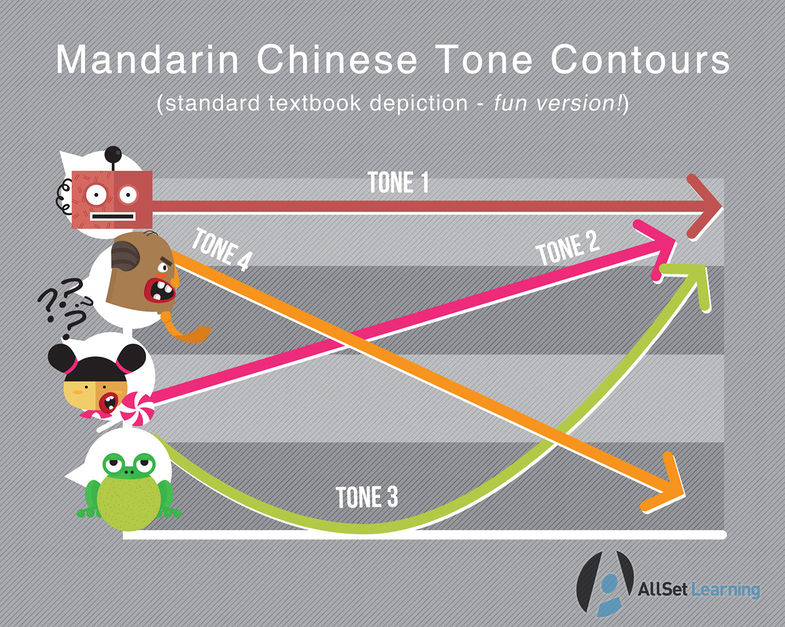 Four Tones Chinese Pronunciation Wiki